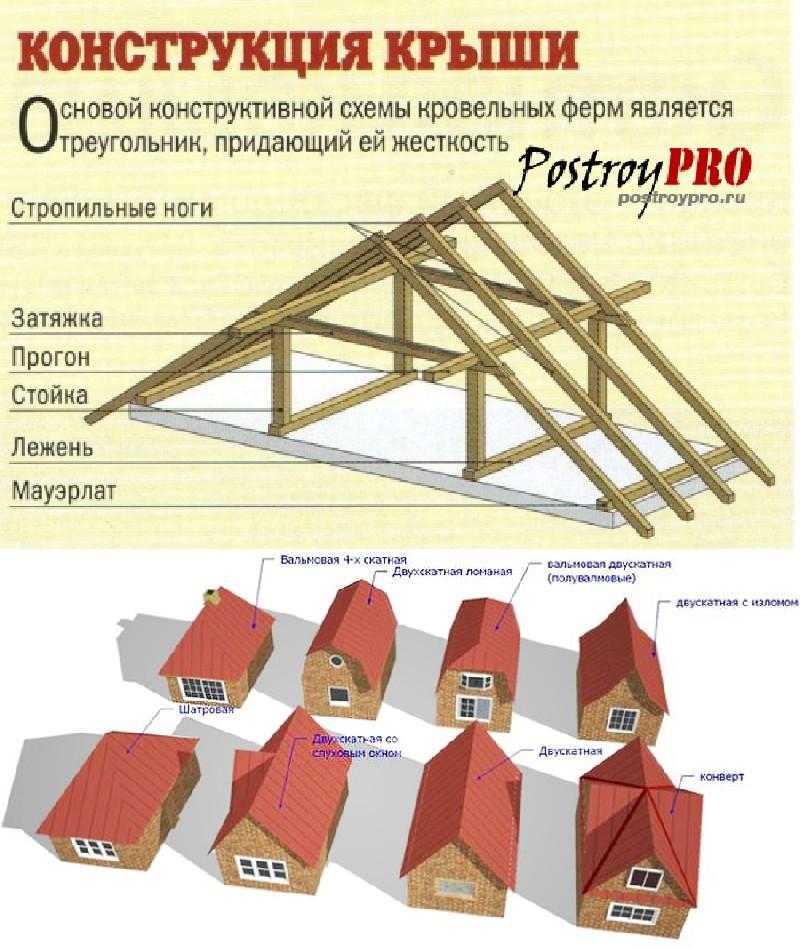 Крыша чертежи и фото