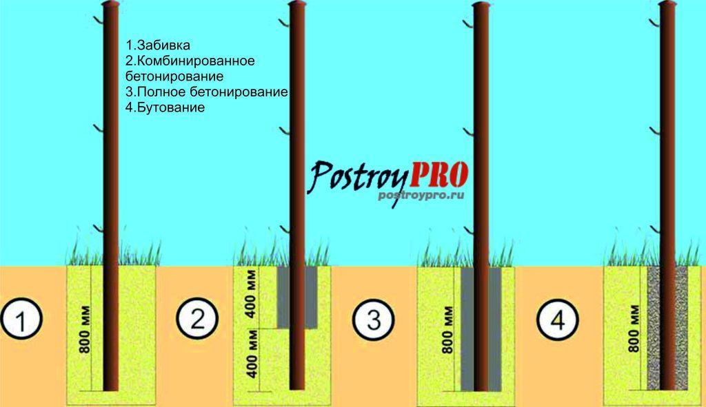 виды установки столбов