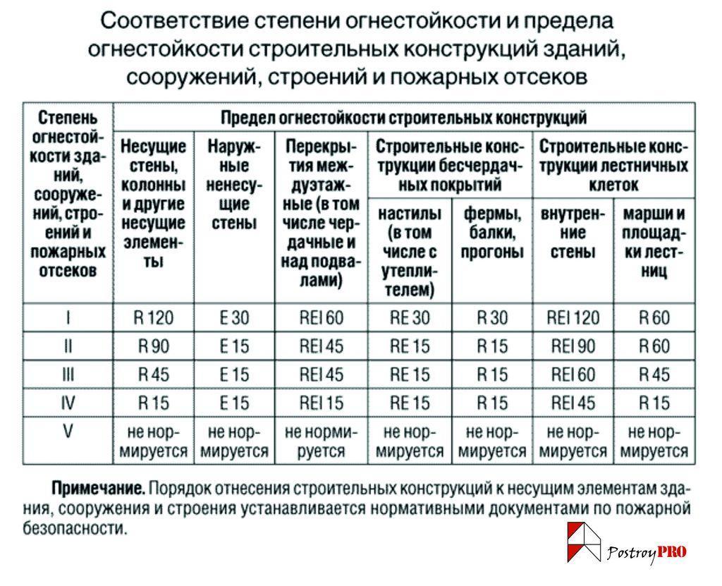 таблица огнестойкости
